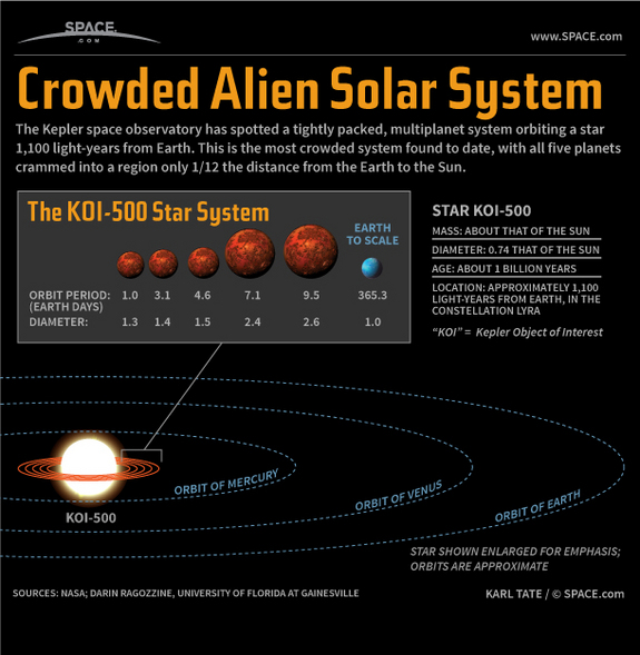 by Karl Tate, SPACE.com Infographics Artist   |   October 15, 2012 03:07pm ET